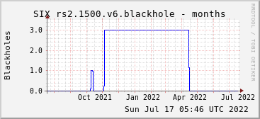 Year-scale rs2.1500.v6 blackholes