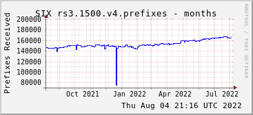 Year-scale rs3.1500.v4 prefixes