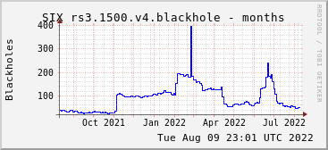 Year-scale rs3.1500.v4 blackholes
