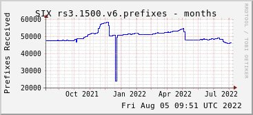 Year-scale rs3.1500.v6 prefixes