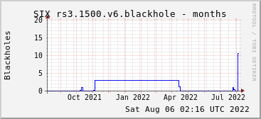 Year-scale rs3.1500.v6 blackholes