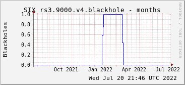 Year-scale rs3.9000.v4 blackholes