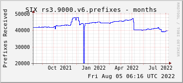 Year-scale rs3.9000.v6 prefixes