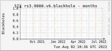 Year-scale rs3.9000.v6 blackholes