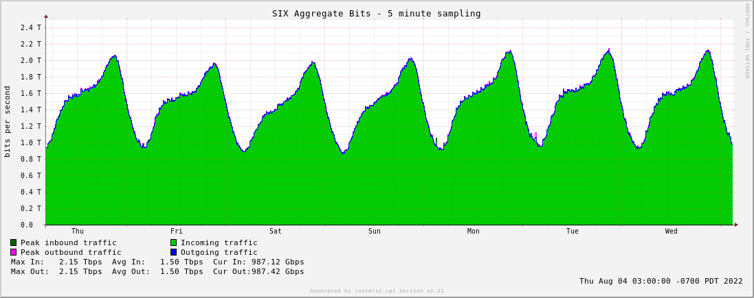 Week Aggregate Traffic