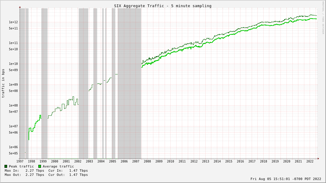Multi-year Aggregate Traffic