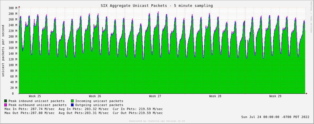 Month Aggregate Unicast Packets